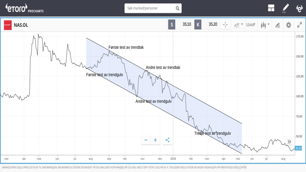 fallende trender bear marked
