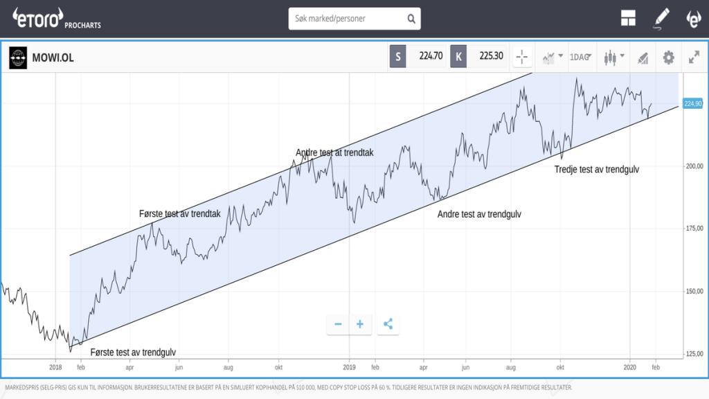 stigende trender bull marked