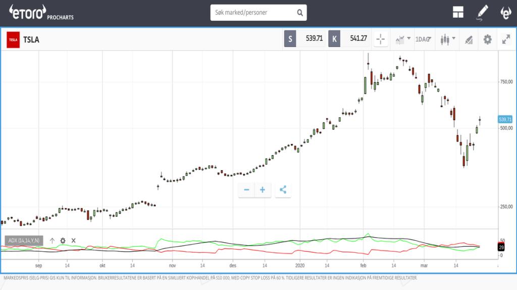 ADX - Average Directional Index dmi directional movement index
