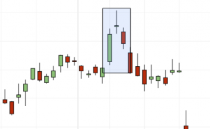 Evening Star analyse av candlesticks