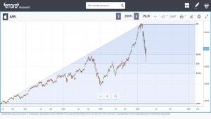 Fibonacci Retracement apple teknisk analyse