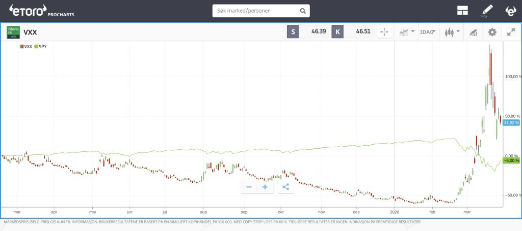 VIX volatilitetsindeks cboe volatility index s&p 500 index trading hedging