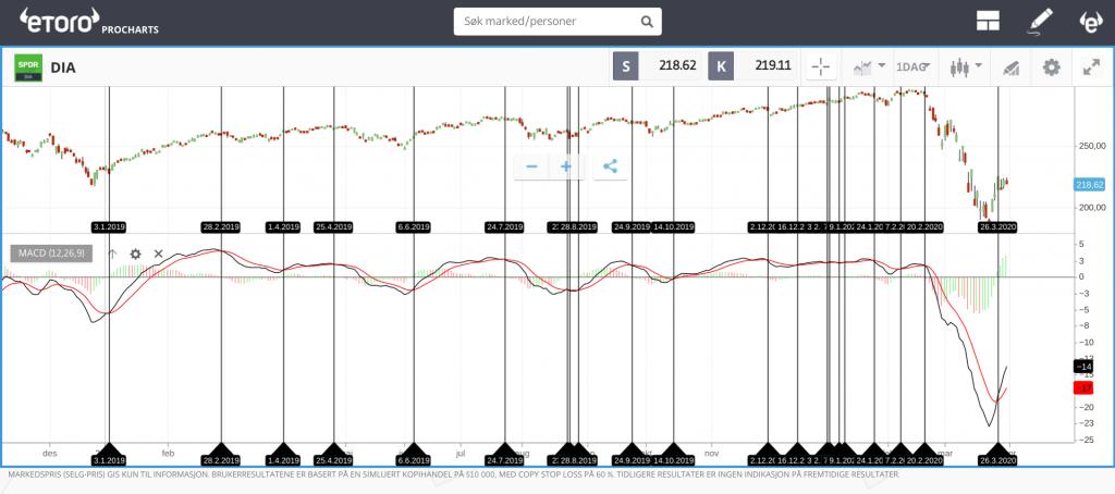 Dow Jones ETF MACD trend trading strategi