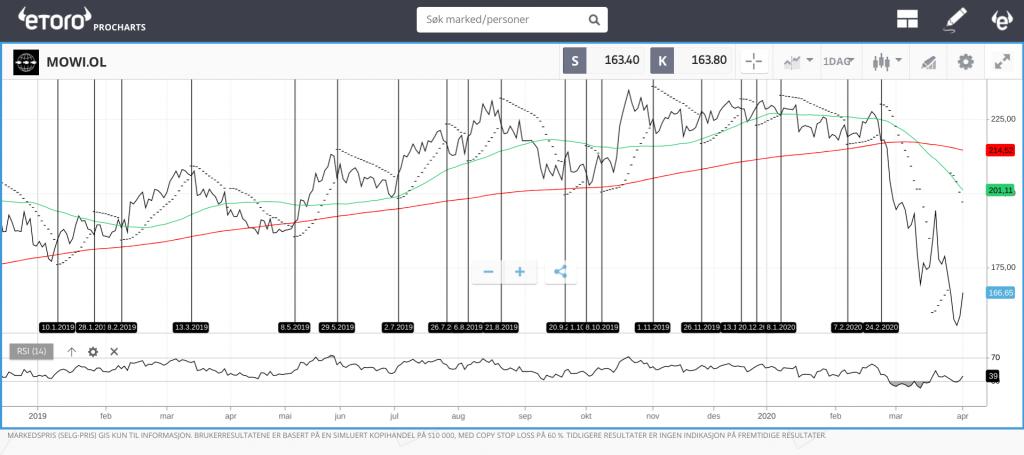 Swing trading med Parabolic SAR, WMA og RSI