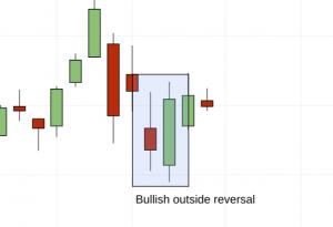 bullish outside reversal