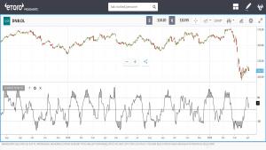 teknisk analyse Chande Momentum Oscillator