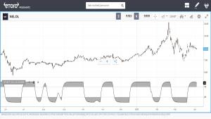 teknisk trend Schaff trend cykle indikator teknisk analyse