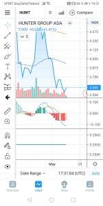 TradingView app og software teknisk analyse verktøy