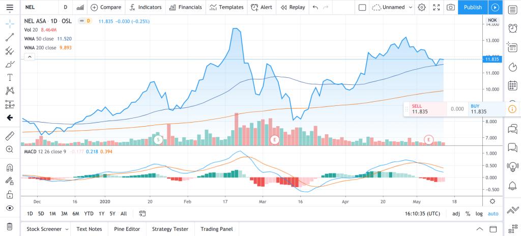tradingview gratis teknisk analyse verktøy