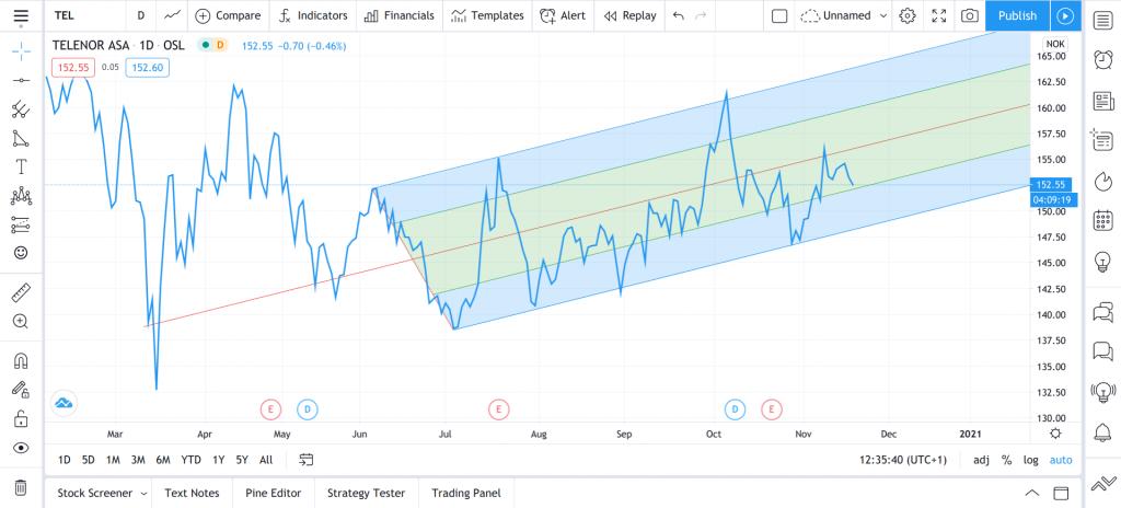 Andrew's Pitchfork telenor aksjen teknisk trend trading range støtte motstand