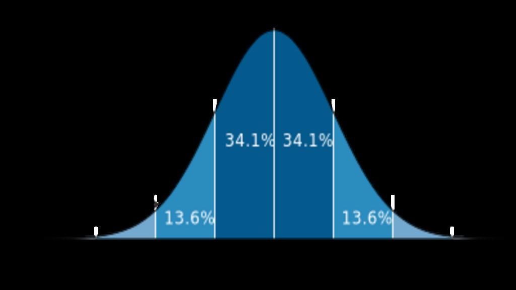 Standardavvik normalfordeling standard deviation
