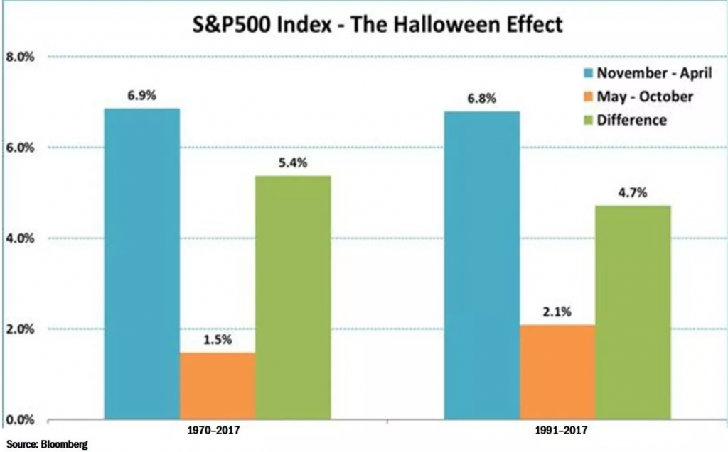 halloween effekten sell in may and go away aksjer