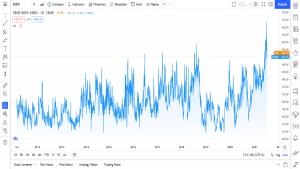 hva er hvor kan jeg se CBOE SKEW Index risikoindeks