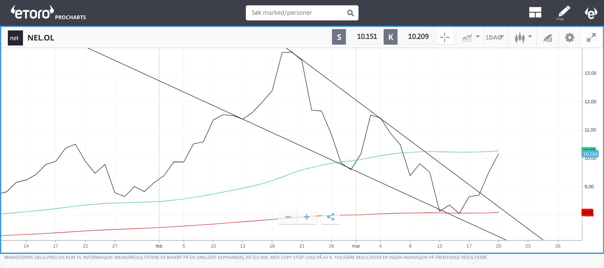 teknisk analyse nel graf