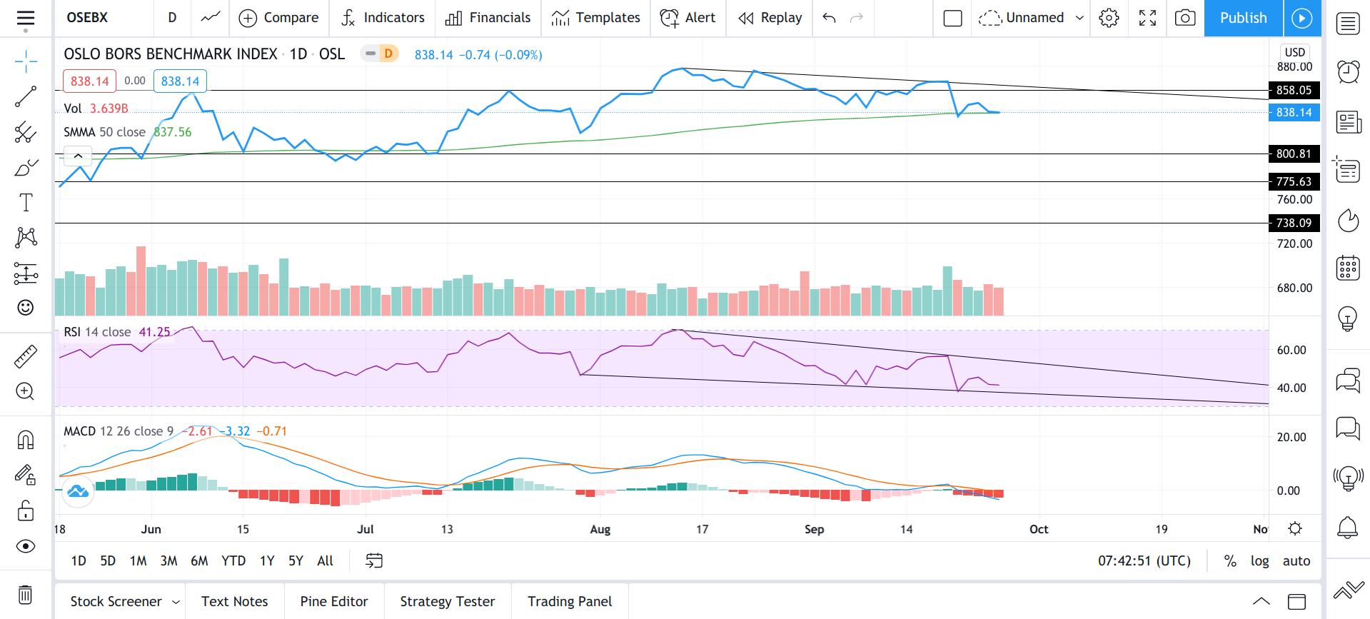 oslo børs indeks aksjer analyse teknisk forum