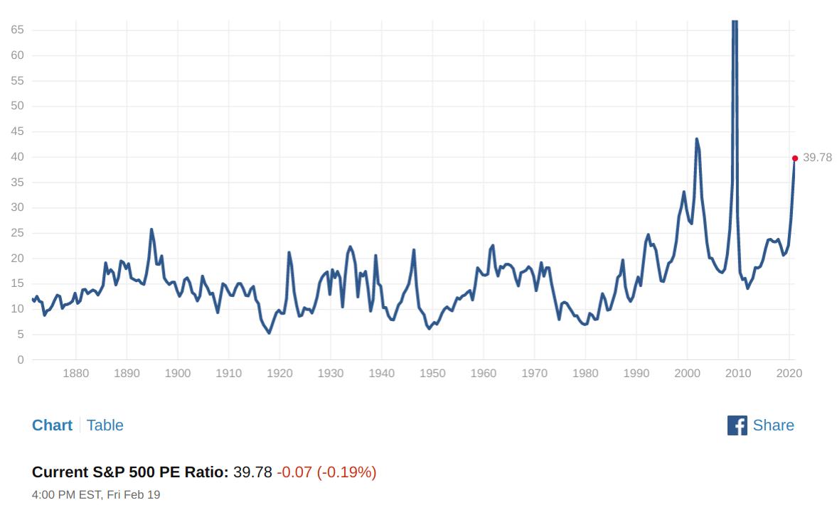 s&p 500 price/earnings pe p/e yield kurve