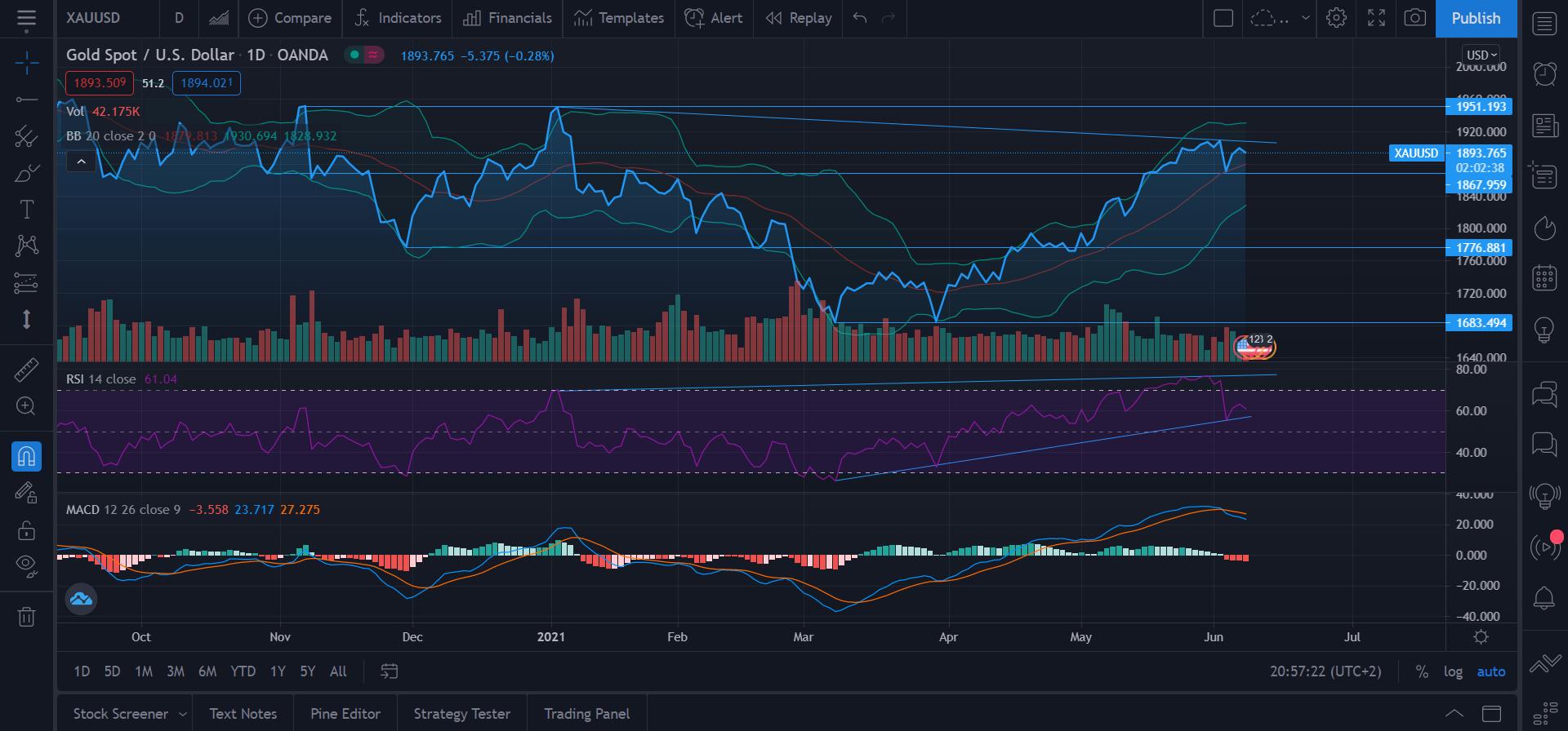 gull kjøpe teknisk analyse tips trading
